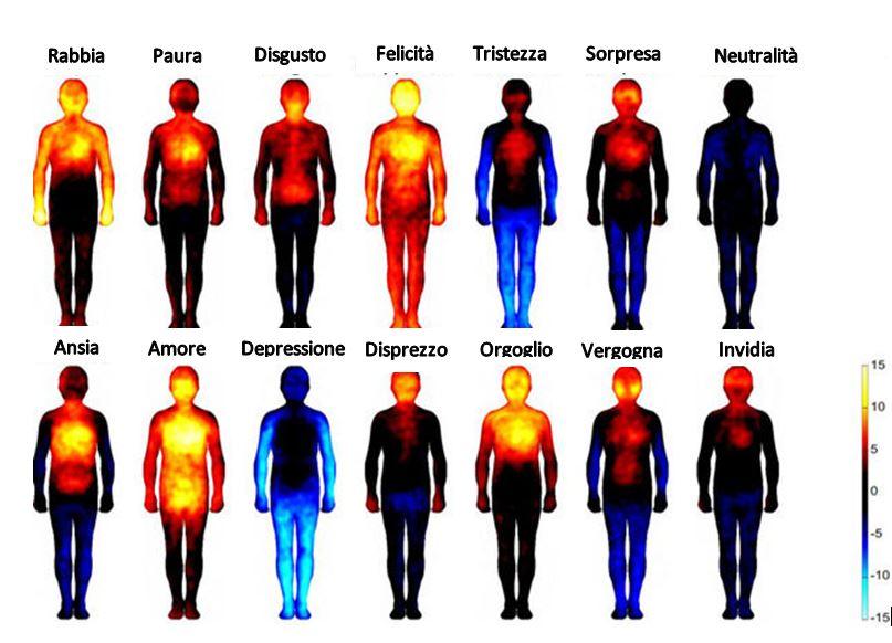 La biologia della Felicità