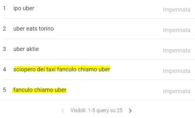 Sciopero dei taxi fanculo chiamo uber