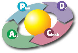 pdca ciclo deming lean content marketing